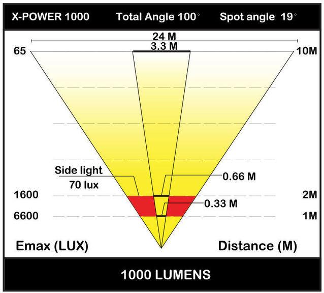 Велофонарь Moon X-POWER 1000